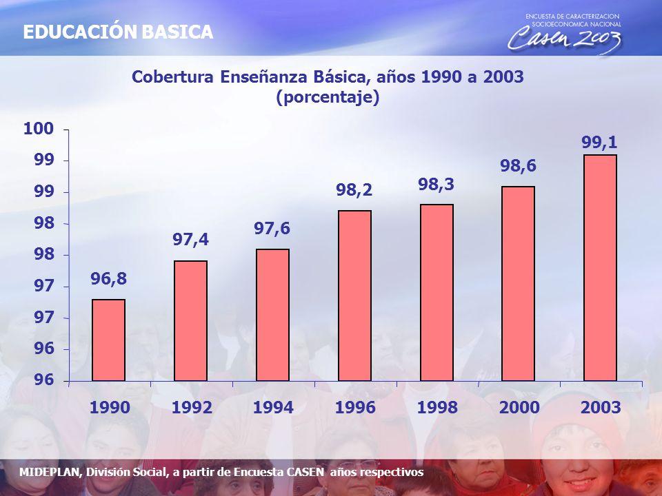 Cobertura Enseñanza Básica, años 1990 a 2003 (porcentaje) 96,8 97,4 97,6 98,2 98,3 98,6 99,1 96 97 98 99 100 1990 1992 1994 1996 1998 2000 2003 MIDEPLAN, División Social, a partir de Encuesta CASEN años respectivos EDUCACIÓN BASICA