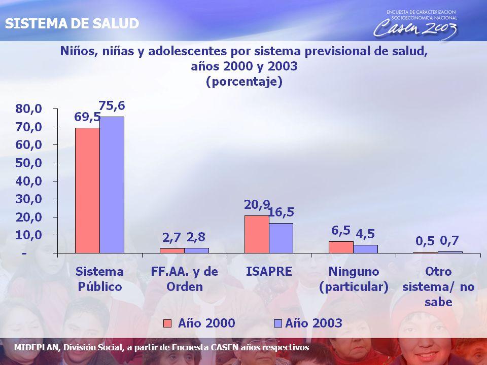 SISTEMA DE SALUD MIDEPLAN, División Social, a partir de Encuesta CASEN años respectivos