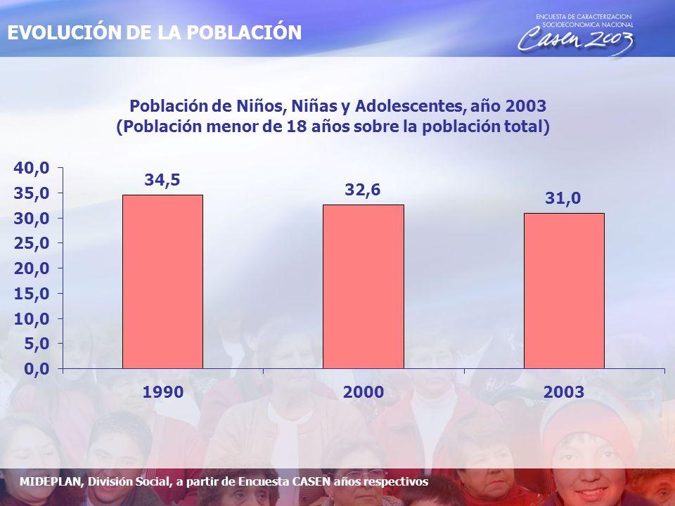 Población de Niños, Niñas y Adolescentes, año 2003 (Población menor de 18 años sobre la población total) 34,5 32,6 31,0 0,0 5,0 10,0 15,0 20,0 25,0 30,0 35,0 40,0 199020002003 EVOLUCIÓN DE LA POBLACIÓN MIDEPLAN, División Social, a partir de Encuesta CASEN años respectivos