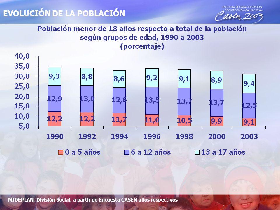 Niños, niñas y adolescentes según zona de residencia, años 1990 a 2003 (porcentaje) 80,480,6 82,3 83,3 84,9 85,8 86,4 19,619,4 17,7 16,7 15,1 14,2 13,6 - 20,0 40,0 60,0 80,0 100,0 1990199219941996199820002003 UrbanaRural MIDEPLAN, División Social, a partir de Encuesta CASEN años respectivos POBLACIÓN RURAL Y URBANA