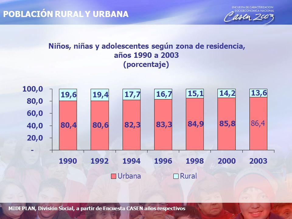 Población mayor y menor de 18 años por quintil de ingreso 2003 (en porcentaje) 42,1 34,9 28,3 24,3 21,3 31,1 57,9 65,1 71,7 75,7 78,7 68,9 0,0 10,0 20,0 30,0 40,0 50,0 60,0 70,0 80,0 90,0 100,0 I II III IV V Total Menores 18 años Mayores 18 años POBLACIÓN POR QUINTIL DE INGRESO MIDEPLAN, División Social, a partir de Encuesta CASEN 2003