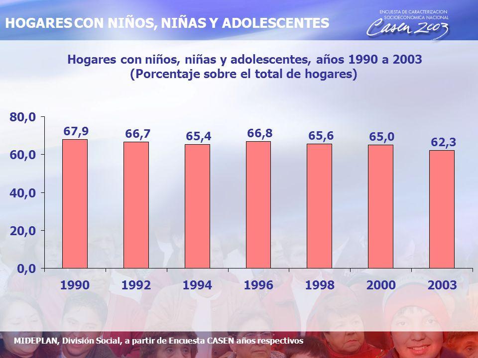 Hogares con niños, niñas y adolescentes, años 1990 a 2003 (Porcentaje sobre el total de hogares) 67,9 66,7 65,4 66,8 65,6 65,0 62,3 0,0 20,0 40,0 60,0 80,0 1990199219941996199820002003 MIDEPLAN, División Social, a partir de Encuesta CASEN años respectivos HOGARES CON NIÑOS, NIÑAS Y ADOLESCENTES