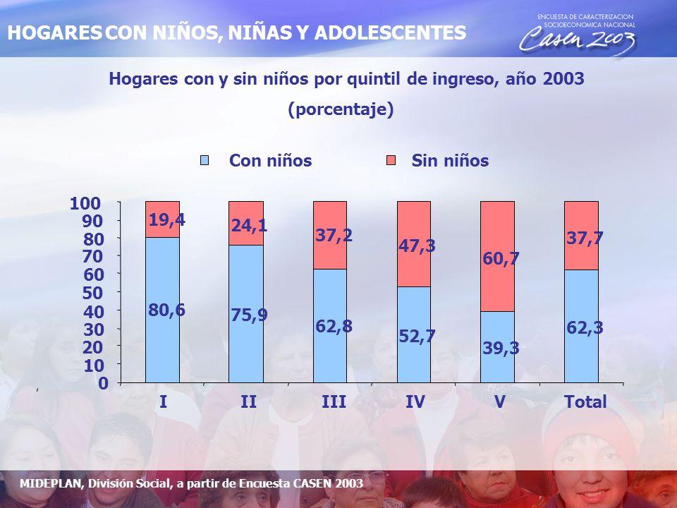 Hogares con y sin niños por quintil de ingreso, año 2003 (porcentaje) 80,6 75,9 62,8 52,7 39,3 62,3 19,4 24,1 37,2 47,3 60,7 37,7 0 10 20 30 40 50 60 7070 80 90 100 I II III IV V Total Con niños Sin niños HOGARES CON NIÑOS, NIÑAS Y ADOLESCENTES MIDEPLAN, División Social, a partir de Encuesta CASEN 2003