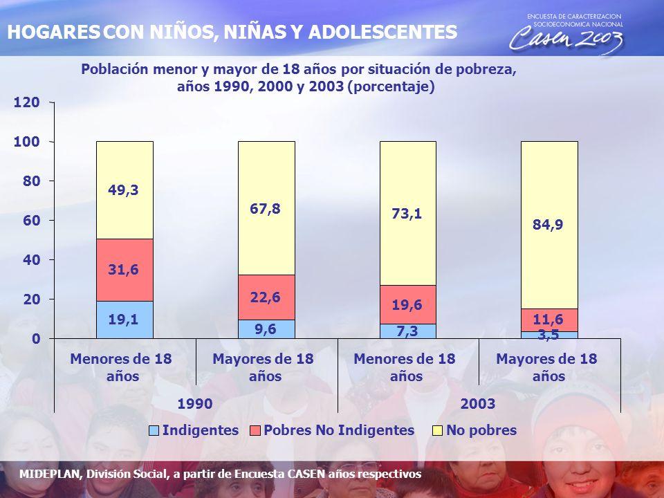 Población menor y mayor de 18 años por situación de pobreza, años 1990, 2000 y 2003 (porcentaje) 19,1 9,6 7,3 3,5 31,6 22,6 19,6 11,6 49,3 67,8 73,1 84,9 0 20 40 60 80 100 120 Menores de 18 años Mayores de 18 años Menores de 18 años Mayores de 18 años 19902003 IndigentesPobres No IndigentesNo pobres HOGARES CON NIÑOS, NIÑAS Y ADOLESCENTES MIDEPLAN, División Social, a partir de Encuesta CASEN años respectivos