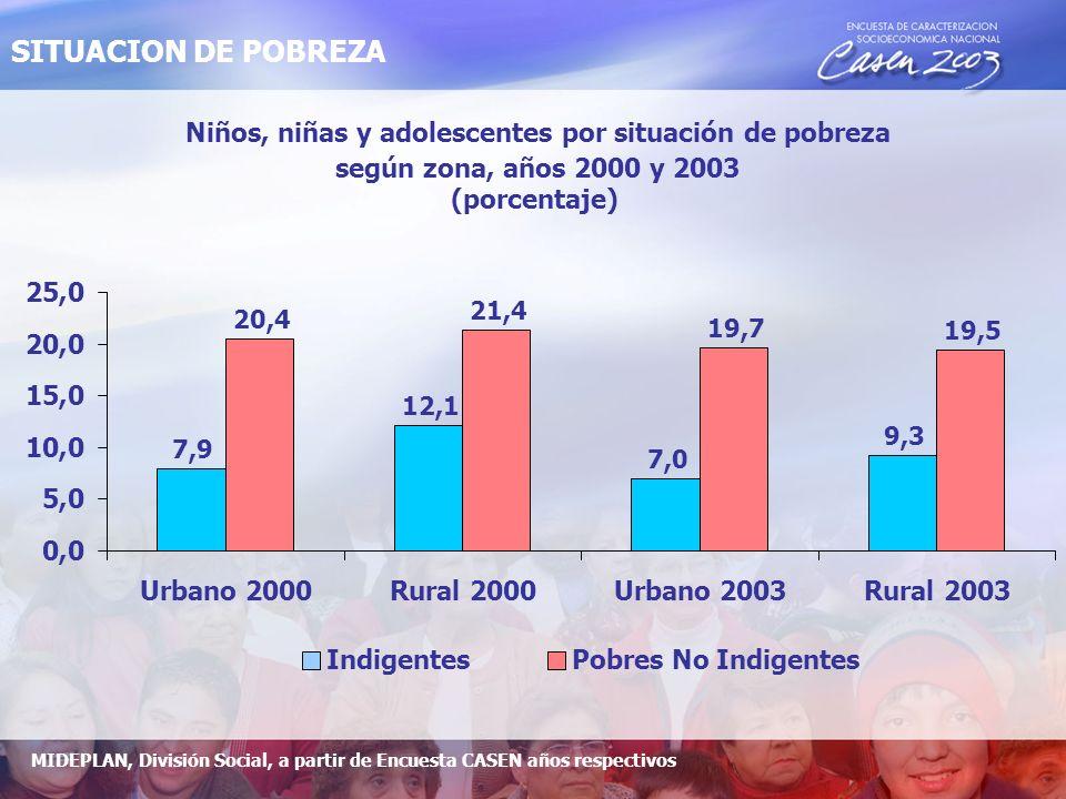 Niños, niñas y adolescentes por situación de pobreza según zona, años 2000 y 2003 (porcentaje) 7,9 12,1 7,0 9,3 20,4 21,4 19,7 19,5 0,0 5,0 10,0 15,0 20,0 25,0 Urbano 2000Rural 2000Urbano 2003Rural 2003 IndigentesPobres No Indigentes MIDEPLAN, División Social, a partir de Encuesta CASEN años respectivos SITUACION DE POBREZA