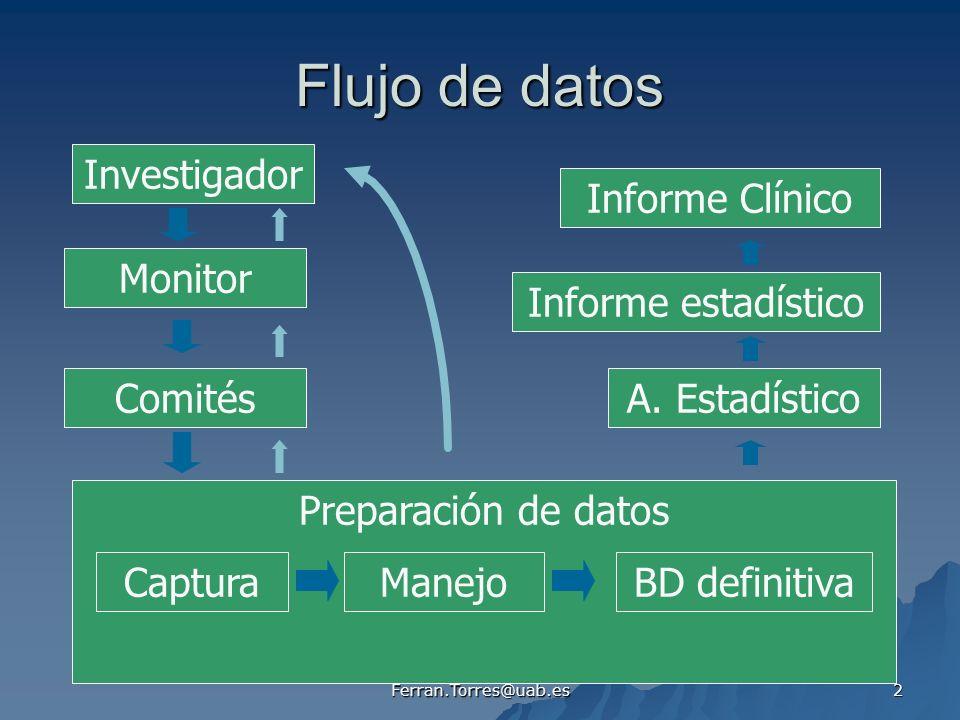Ferran.Torres@uab.es 2 Flujo de datos Investigador Preparación de datos Monitor Comités CapturaManejoBD definitiva Informe Clínico A.
