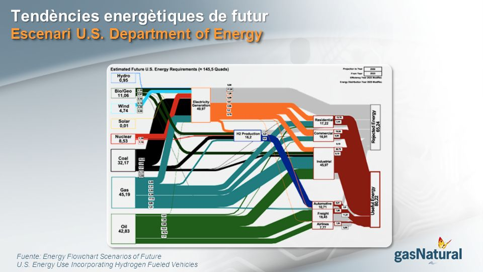 Tendències energètiques de futur Escenari U.S. Department of Energy Fuente: Energy Flowchart Scenarios of Future U.S. Energy Use Incorporating Hydroge