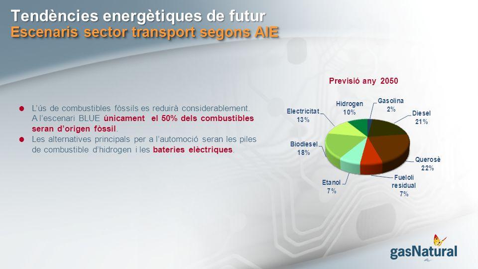 Tendències energètiques de futur Escenaris sector transport segons AIE Lús de combustibles fòssils es reduirà considerablement.