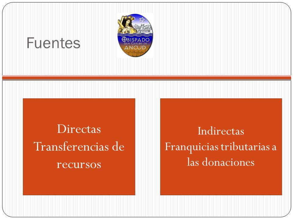 Fuentes Directas Transferencias de recursos Indirectas Franquicias tributarias a las donaciones