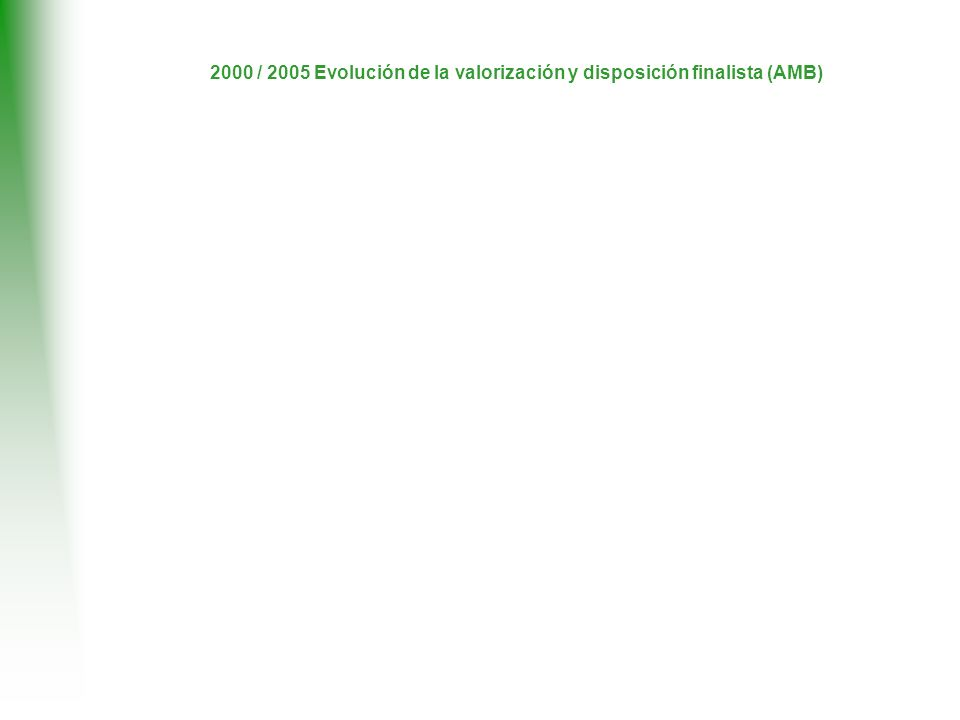 2000 / 2005 Evolución de la valorización y disposición finalista (AMB)