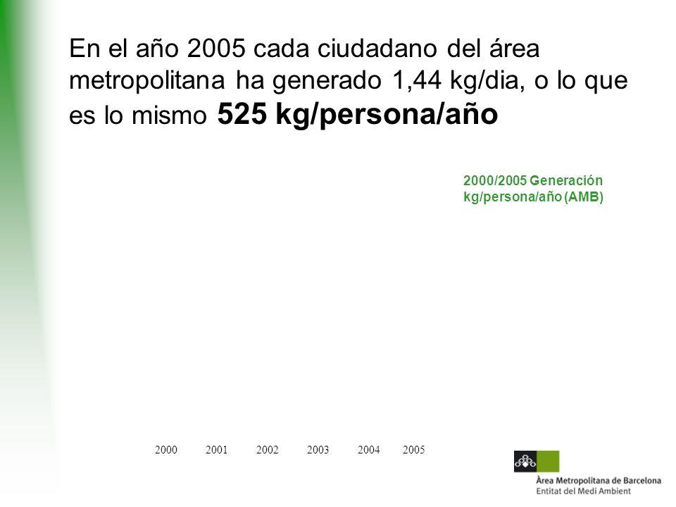 En el año 2005 cada ciudadano del área metropolitana ha generado 1,44 kg/dia, o lo que es lo mismo 525 kg/persona/año 200020012002200320042005 2000/2005 Generación kg/persona/año (AMB)