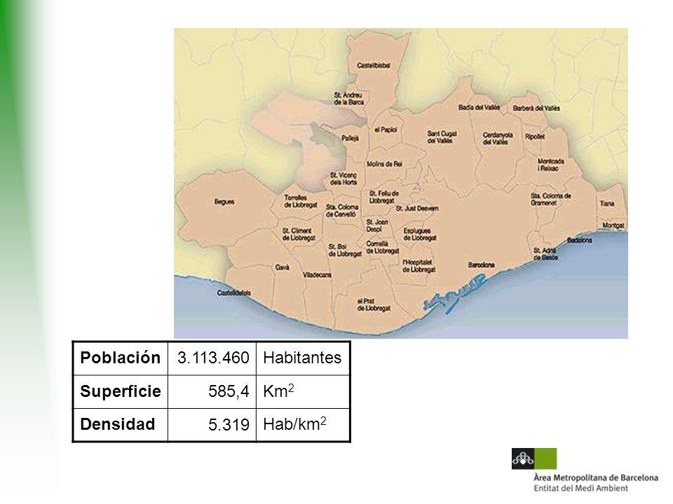 Población3.113.460Habitantes Superficie585,4Km 2 Densidad5.319Hab/km 2