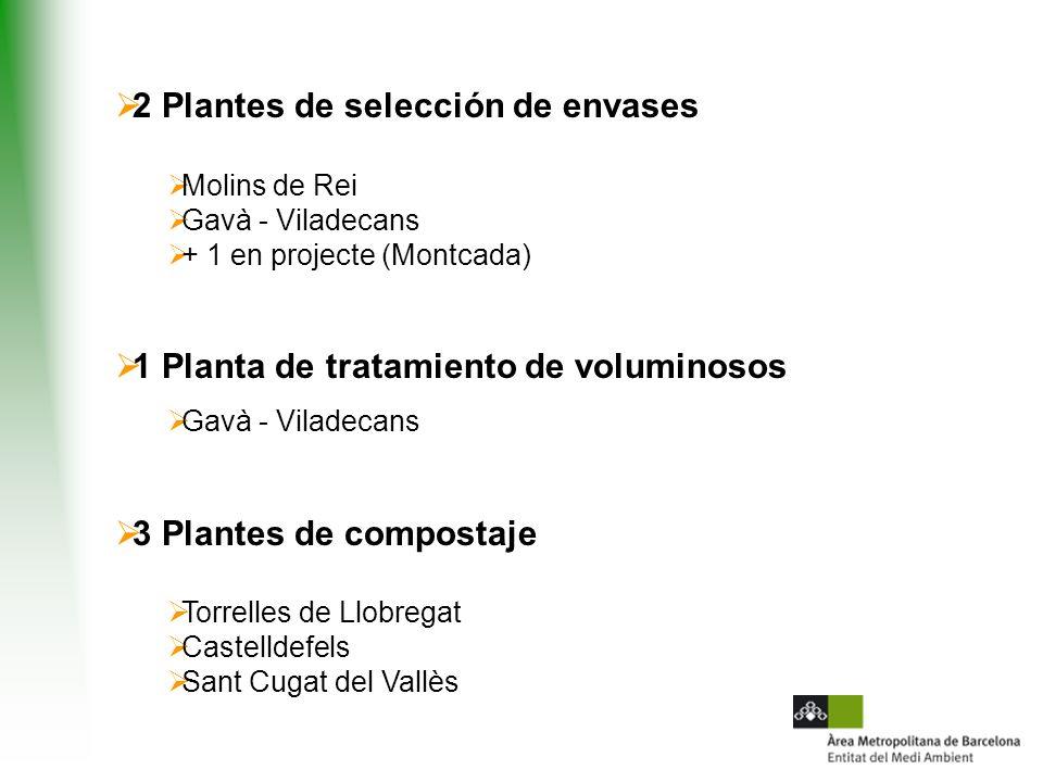 2 Plantes de selección de envases Molins de Rei Gavà - Viladecans + 1 en projecte (Montcada) 1 Planta de tratamiento de voluminosos Gavà - Viladecans 3 Plantes de compostaje Torrelles de Llobregat Castelldefels Sant Cugat del Vallès