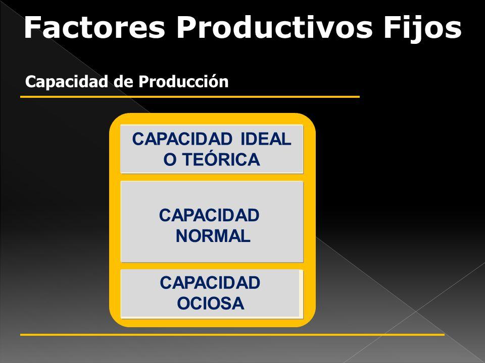Factores Productivos Fijos Capacidad de Producción CAPACIDAD IDEAL O TEÓRICA CAPACIDAD NORMAL CAPACIDAD OCIOSA