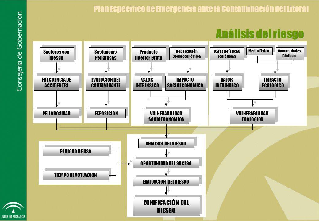 SEGUIMIENTO Y RECUPERACION EVALUACION DEL IMPACTO Y DAÑOS PRODUCIDOS DESACTIVACION DE LAS MEDIDAS DE EMERGENCIA ORDENACION DEL PLAN DE RECUPERACION PROGRAMA DE SEGUIMENTO Y CONTROL DE LA CALIDAD AMBIENTAL
