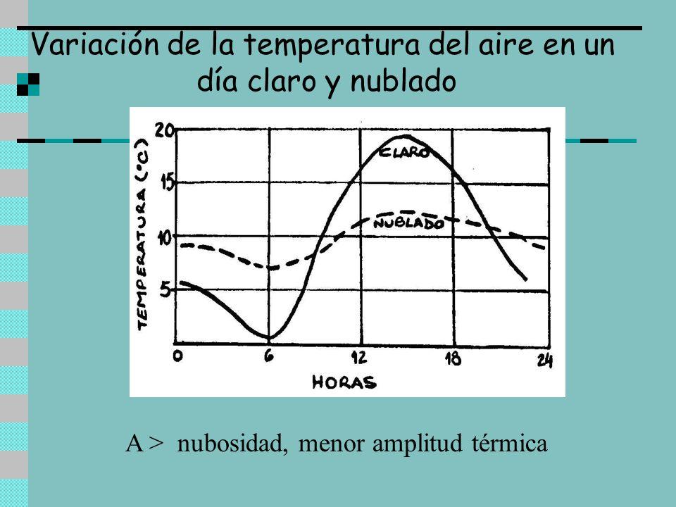 Variación de la temperatura del aire en un día claro y nublado A > nubosidad, menor amplitud térmica