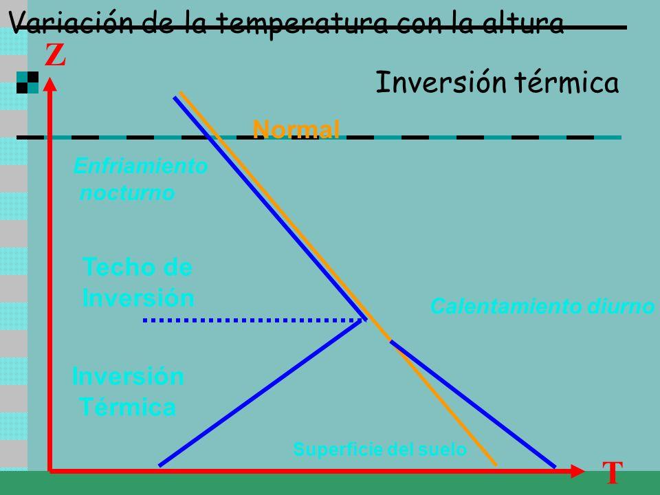 Variación de la temperatura con la altura Z T Normal Superficie del suelo Calentamiento diurno Inversión Térmica Techo de Inversión Inversión térmica