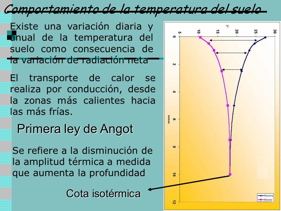 Comportamiento de la temperatura del suelo El transporte de calor se realiza por conducción, desde la zonas más calientes hacia las más frías. Primera
