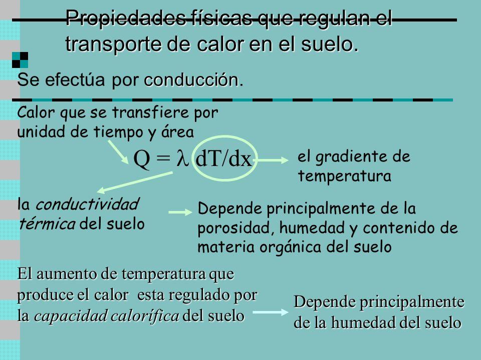 Propiedades físicas que regulan el transporte de calor en el suelo. Q = dT/dx Calor que se transfiere por unidad de tiempo y área la conductividad tér