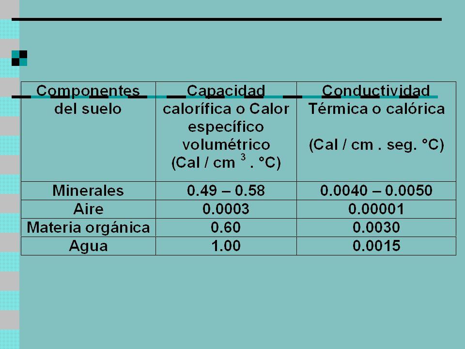 Procesos que intervienen en el Transporte de calor en el aire Capa Límite Radiación terrestre Conducción Advección Turbulencia Convección