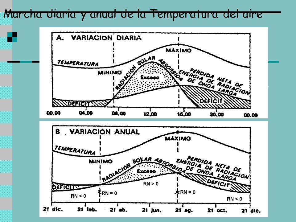 Amplitud térmica En latitudes cercanas al ecuador la temperatura media diaria se mantiene casi constante durante todo el año.Latitud A medida que aumenta la latitud la amplitud térmica anual aumenta y la temperatura media disminuye.