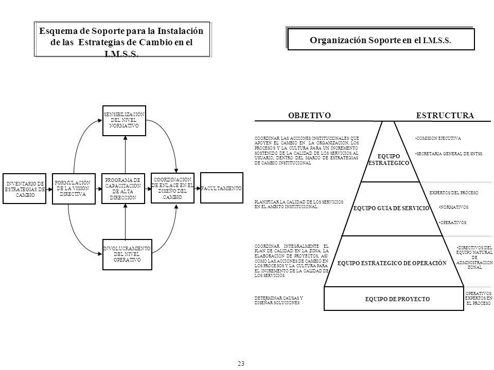 INVENTARIO DE ESTRATEGIAS DE CAMBIO FORMULACIÓN DE LA VISIÓN DIRECTIVA PROGRAMA DE CAPACITACIÓN DE ALTA DIRECCIÓN COORDINACIÓN DE ENLACE EN EL DISEÑO DEL CAMBIO FACULTAMIENTO SENSIBILIZACIÓN DEL NIVEL NORMATIVO INVOLUCRAMIENTO DEL NIVEL OPERATIVO Esquema de Soporte para la Instalación de las Estrategias de Cambio en el I.M.S.S.