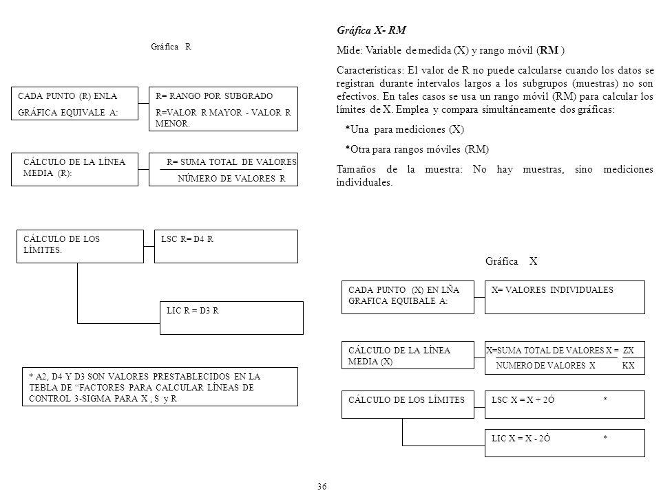 R= SUMA TOTAL DE VALORES NÚMERO DE VALORES R R= RANGO POR SUBGRADO R=VALOR R MAYOR - VALOR R MENOR.