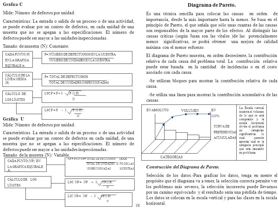 LSC NP = NP + 3 NP (1-P) N LIC NP = NP - 3 NP (1-P) N NP = P x N NP= TOTAL DE FECTUOSOS TAMA TOTAL DE UNIDADES X ÑO DE LAS INSPECCIONADAS MUESTRAS CADA PUNTO (NP) EN LA GRÁFICA EQUIBALE A: CÁLCULO DE LOS LÍMITES Gráfica C Mide: Número de defectos por unidad.