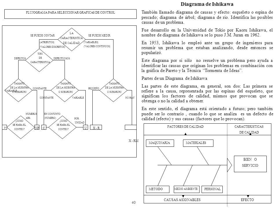 Diagrama de Ishikawa También llamado diagrama de causas y efecto: esqueleto o espina de pescado; diagrama de árbol; diagrama de río.