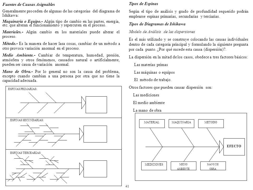 Fuentes de Causas Asignables Generalmente proceden de algunas de las categorías del diagrama de Ishikawa: Maquinaria o Equipo.- Algún tipo de cambio en las partes, energía, etc.