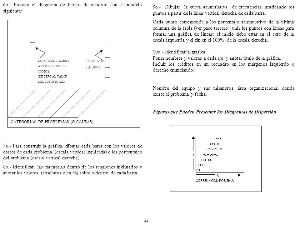 6o.- Prepara el diagrama de Pareto de acuerdo con el modelo siguiente: 7o.- Para construir la gráfica, dibujar cada barra con los valores de costos de cada problema, (escala vertical izquierda) o los porcentajes del problema (escala vertical derecha).