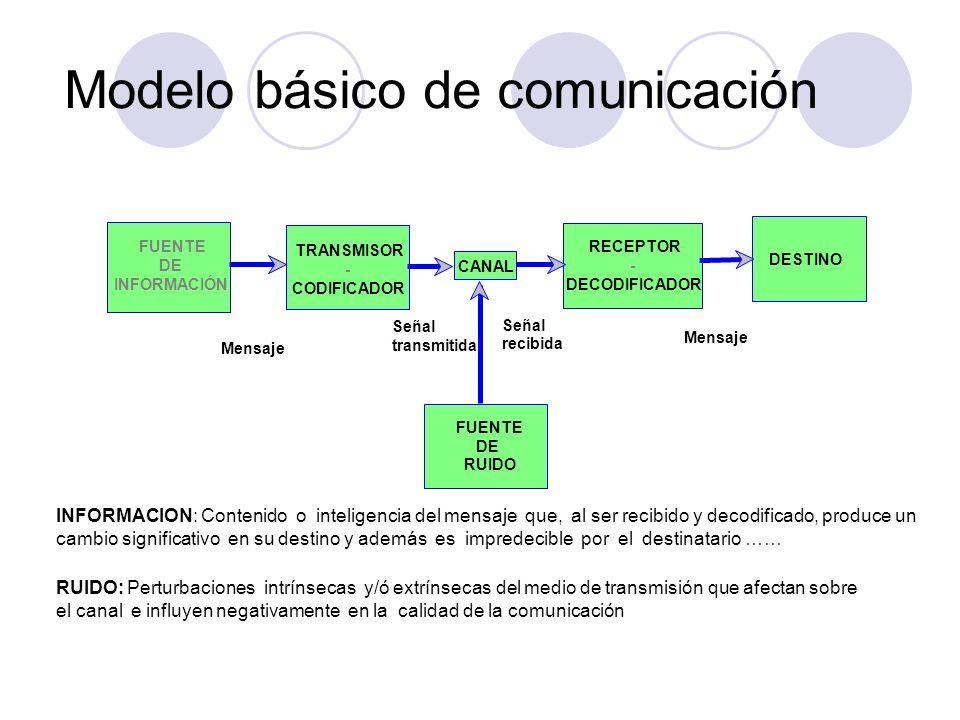 Modelo básico de comunicación TRANSMISOR - CODIFICADOR FUENTE DE INFORMACIÓN CANAL RECEPTOR - DECODIFICADOR DESTINO FUENTE DE RUIDO Mensaje Señal tran
