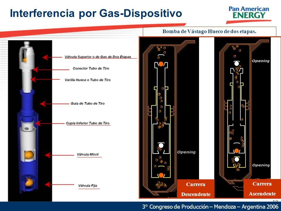 10 Interferencia por Gas-Dispositivo 3° Congreso de Producción – Mendoza – Argentina 2006 Bomba de Vástago Hueco de dos etapas. Carrera Descendente Ca
