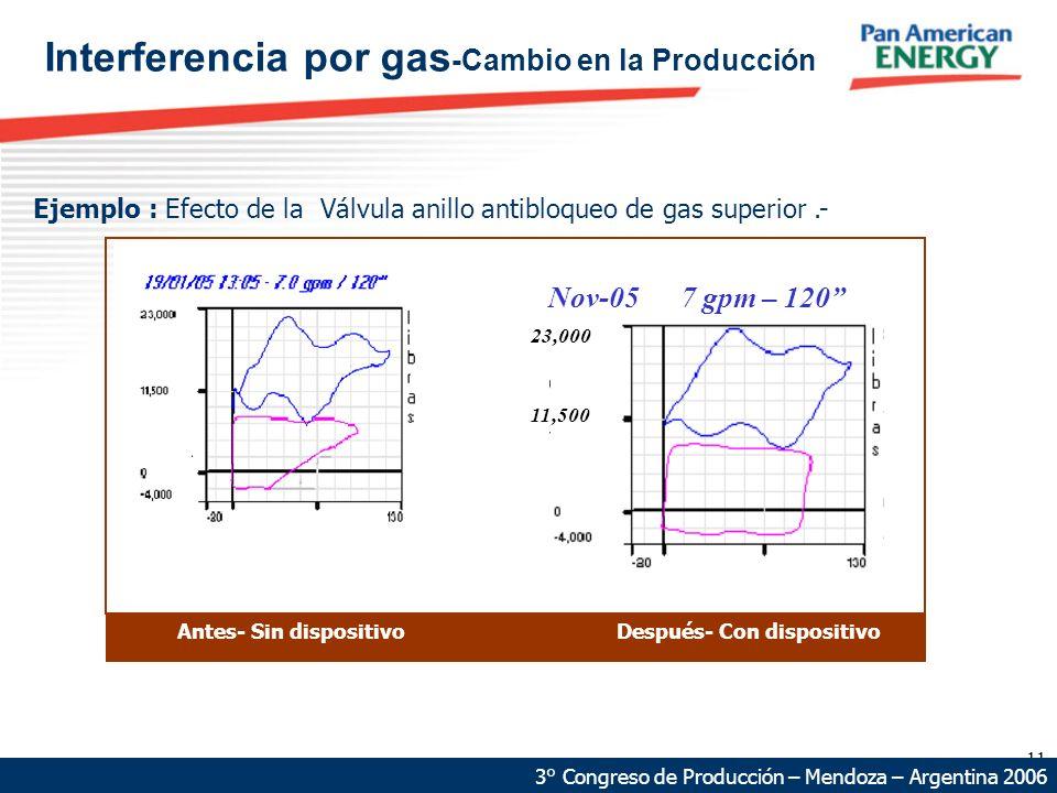 11 Ejemplo : Efecto de la Válvula anillo antibloqueo de gas superior.- 3° Congreso de Producción – Mendoza – Argentina 2006 Interferencia por gas -Cam