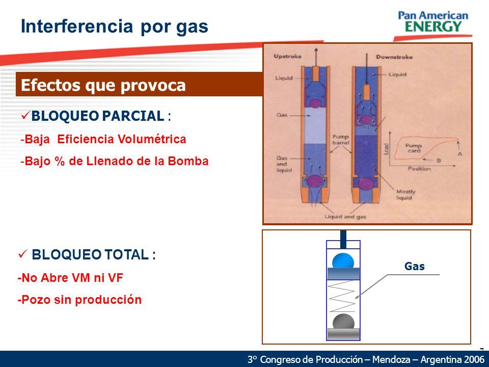7 68 km 87 km Interferencia por gas Efectos que provoca 3° Congreso de Producción – Mendoza – Argentina 2006 BLOQUEO PARCIAL : -Baja Eficiencia Volumétrica -Bajo % de Llenado de la Bomba BLOQUEO TOTAL : -No Abre VM ni VF -Pozo sin producción Gas