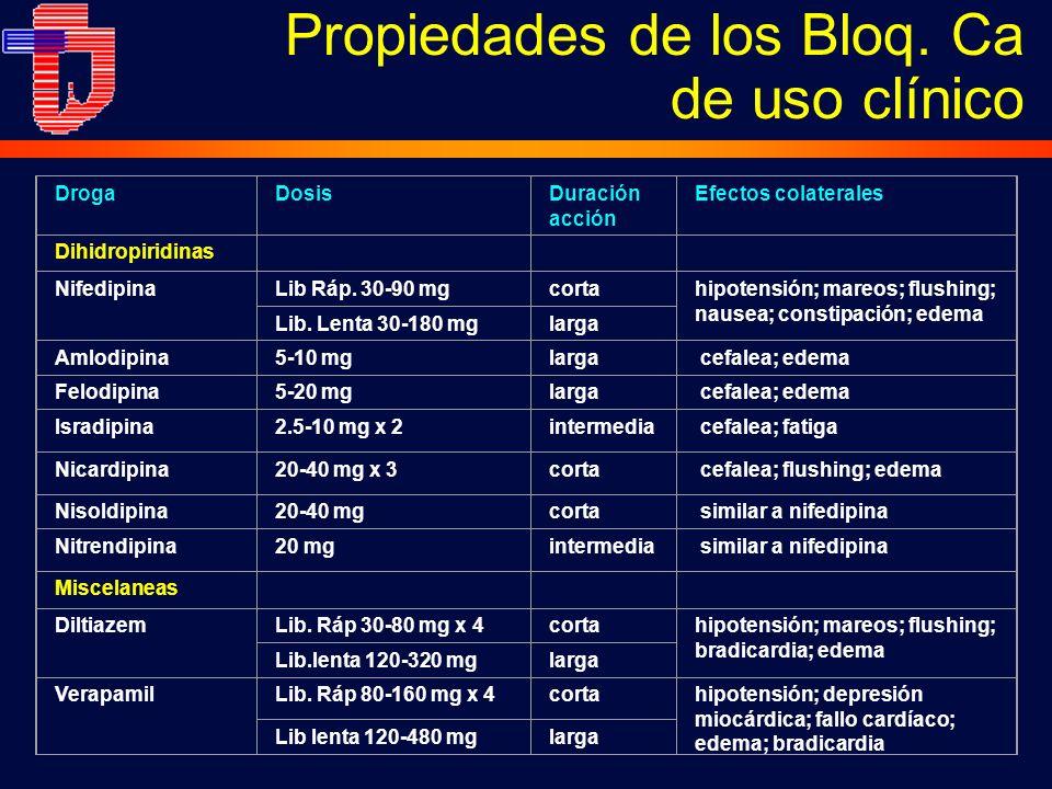DrogaDosisDuración acción Efectos colaterales Dihidropiridinas NifedipinaLib Ráp. 30-90 mgcortahipotensión; mareos; flushing; nausea; constipación; ed