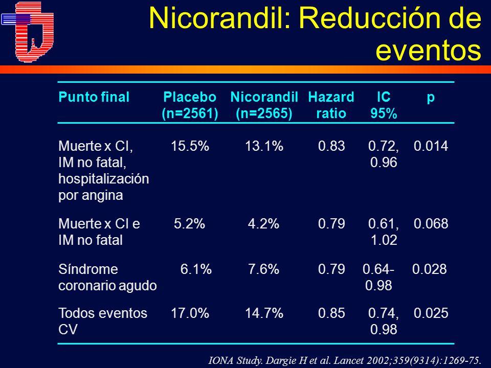 Nicorandil: Reducción de eventos 0.74, 0.98 17.0% 0.61, 1.02 5.2%0.0680.794.2%Muerte x CI e IM no fatal 0.0250.8514.7%Todos eventos CV 0.72, 0.96 15.5%13.1%0.830.014Muerte x CI, IM no fatal, hospitalización por angina IC 95% Placebo (n=2561) Nicorandil (n=2565) Hazard ratio pPunto final IONA Study.