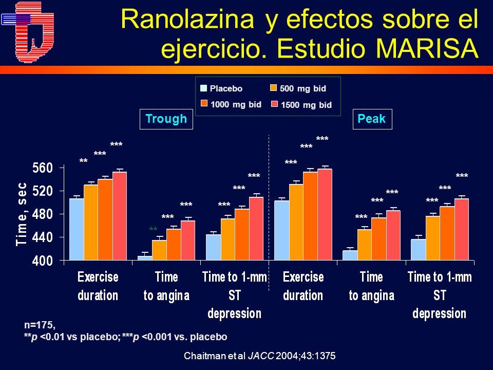 Ranolazina y efectos sobre el ejercicio. Estudio MARISA n=175, **p <0.01 vs placebo; ***p <0.001 vs. placebo Peak Trough *** ** *** ** *** Placebo500