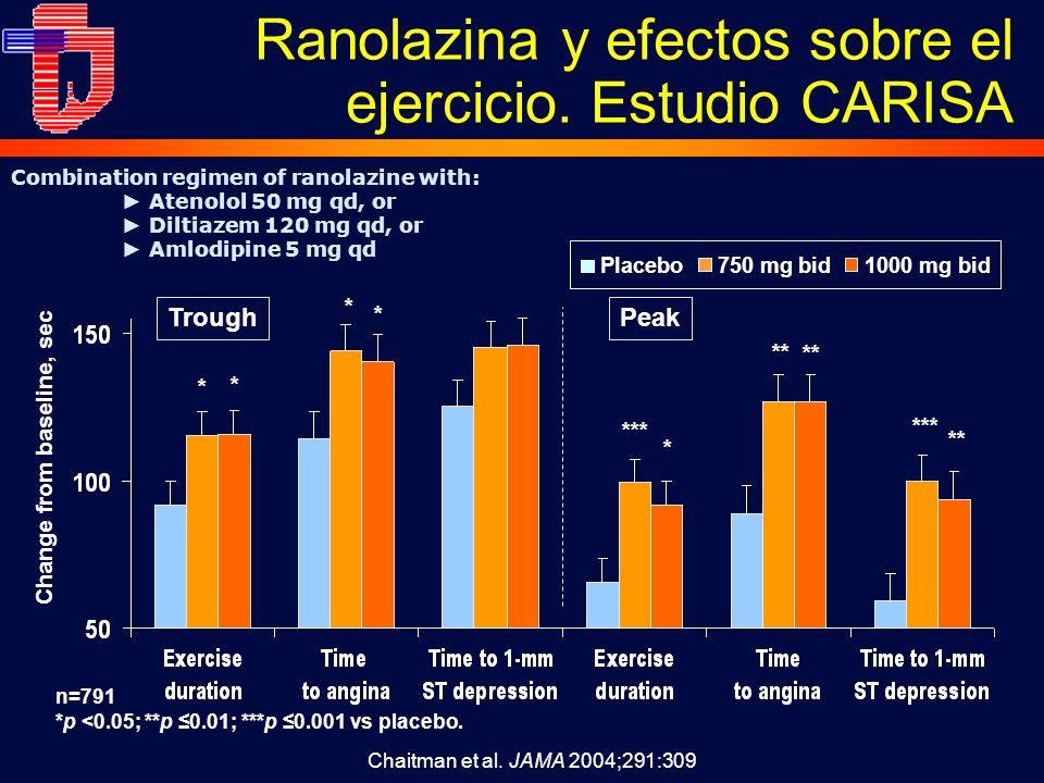 Change from baseline, sec n=791 *p <0.05; **p 0.01; ***p 0.001 vs placebo. PeakTrough *** ** *** ** * * * * Placebo750 mg bid1000 mg bid * Combination