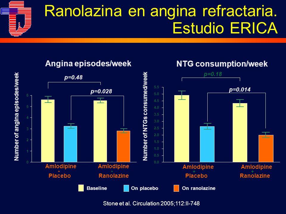 0 1 2 3 4 5 6 Amlodipine + Placebo Amlodipine + Ranolazine p=0.028 Baseline On placeboOn ranolazine Amlodipine + Placebo Amlodipine + Ranolazine p=0.014 p=0.18 0.0 1.0 2.0 3.0 4.0 5.0 5.5 0.5 1.5 2.5 3.5 4.5 Stone et al.