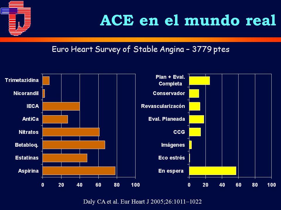ACE en el mundo real Euro Heart Survey of Stable Angina – 3779 ptes Daly CA et al. Eur Heart J 2005;26:1011–1022
