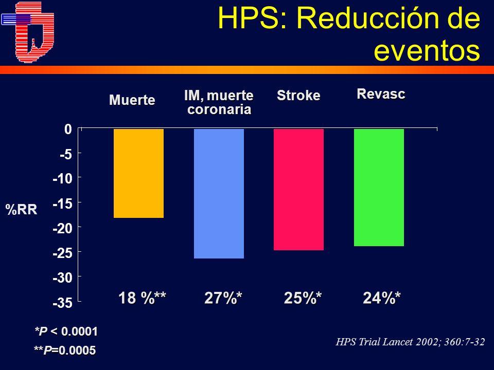 HPS: Reducción de eventos27%* 18 %** 25%*24%* *P < 0.0001 **P=0.0005 -35 -30 -25 -20 -15 -10 -5 0 IM, muerte coronaria Stroke Muerte %RR Revasc HPS Trial Lancet 2002; 360:7-32