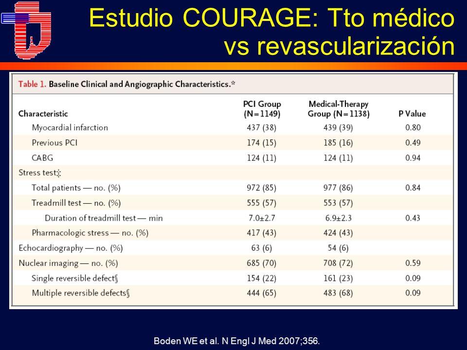 Estudio COURAGE: Tto médico vs revascularización