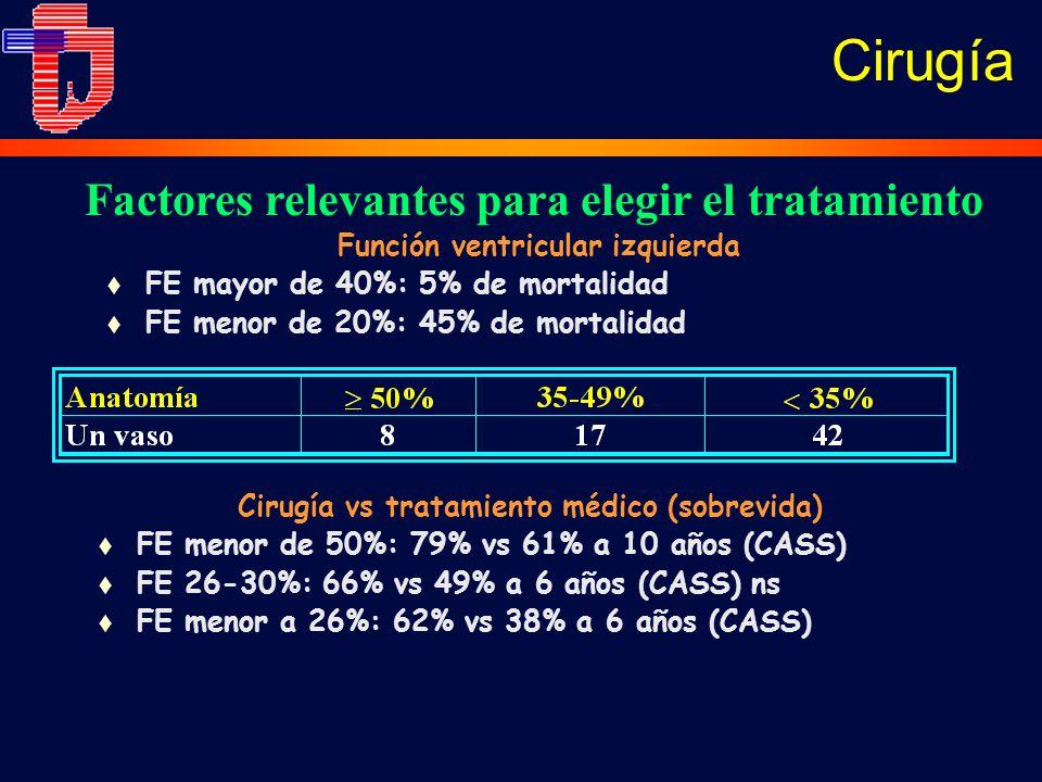 Función ventricular izquierda t FE mayor de 40%: 5% de mortalidad t FE menor de 20%: 45% de mortalidad Factores relevantes para elegir el tratamiento Cirugía vs tratamiento médico (sobrevida) t FE menor de 50%: 79% vs 61% a 10 años (CASS) t FE 26-30%: 66% vs 49% a 6 años (CASS) ns t FE menor a 26%: 62% vs 38% a 6 años (CASS) Cirugía