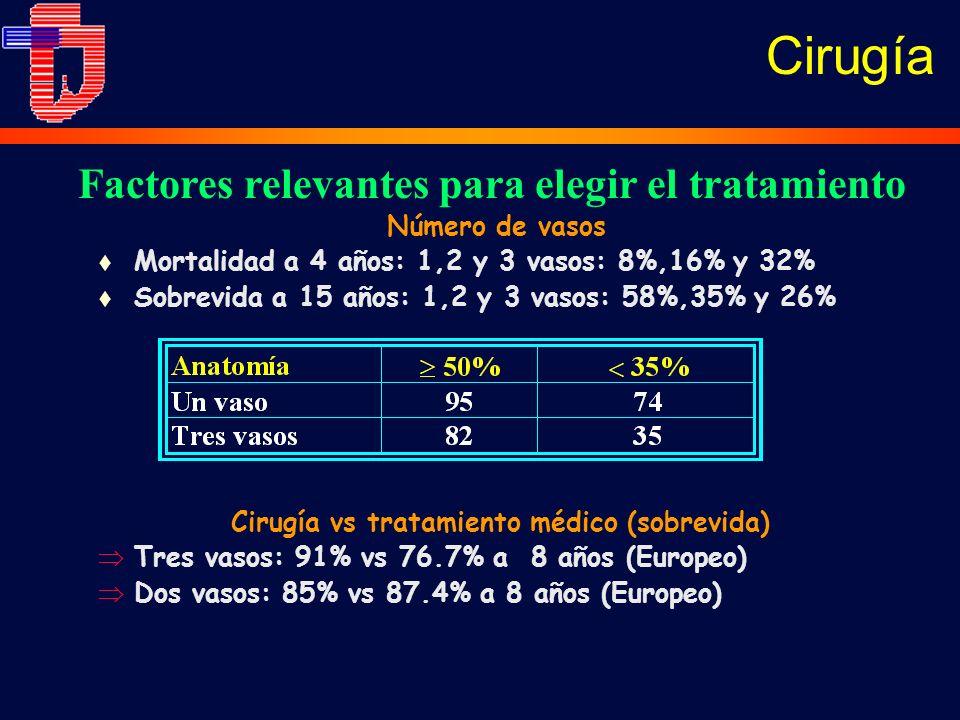 Número de vasos t Mortalidad a 4 años: 1,2 y 3 vasos: 8%,16% y 32% t Sobrevida a 15 años: 1,2 y 3 vasos: 58%,35% y 26% Factores relevantes para elegir el tratamiento Cirugía vs tratamiento médico (sobrevida) Tres vasos: 91% vs 76.7% a 8 años (Europeo) Dos vasos: 85% vs 87.4% a 8 años (Europeo) Cirugía