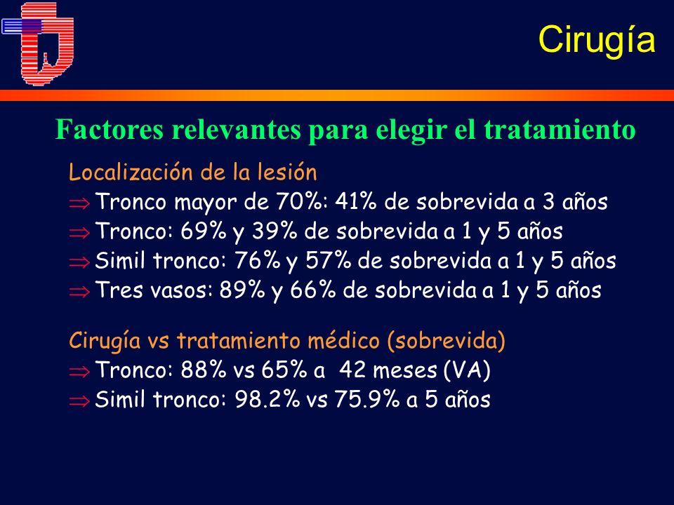 Localización de la lesión Tronco mayor de 70%: 41% de sobrevida a 3 años Tronco: 69% y 39% de sobrevida a 1 y 5 años Simil tronco: 76% y 57% de sobrevida a 1 y 5 años Tres vasos: 89% y 66% de sobrevida a 1 y 5 años Factores relevantes para elegir el tratamiento Cirugía vs tratamiento médico (sobrevida) Tronco: 88% vs 65% a 42 meses (VA) Simil tronco: 98.2% vs 75.9% a 5 años Cirugía
