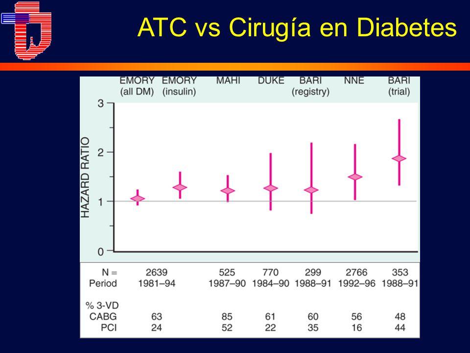ATC vs Cirugía en Diabetes