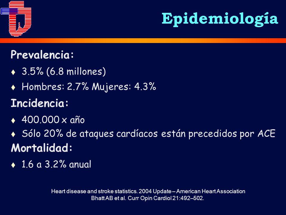 Epidemiología Prevalencia: t 3.5% (6.8 millones) t Hombres: 2.7% Mujeres: 4.3% Incidencia: t 400.000 x año t Sólo 20% de ataques cardíacos están precedidos por ACE Mortalidad: t 1.6 a 3.2% anual Bhatt AB et al.
