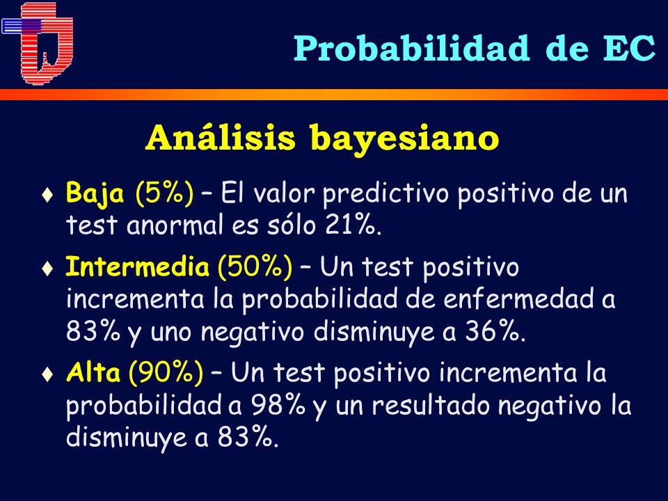 Análisis bayesiano t Baja (5%) – El valor predictivo positivo de un test anormal es sólo 21%. t Intermedia (50%) – Un test positivo incrementa la prob