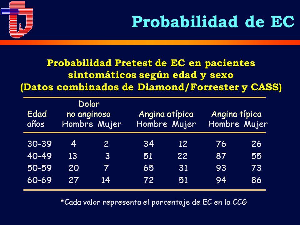 Probabilidad Pretest de EC en pacientes sintomáticos según edad y sexo (Datos combinados de Diamond/Forrester y CASS) Dolor Edad no anginoso Angina at